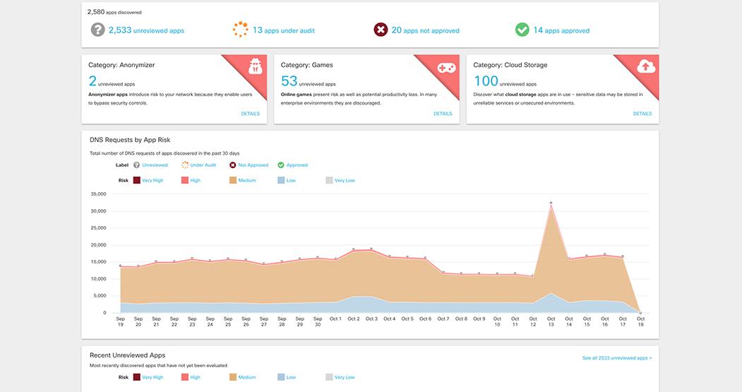 Cloud Security Platform Features | Cisco Umbrella